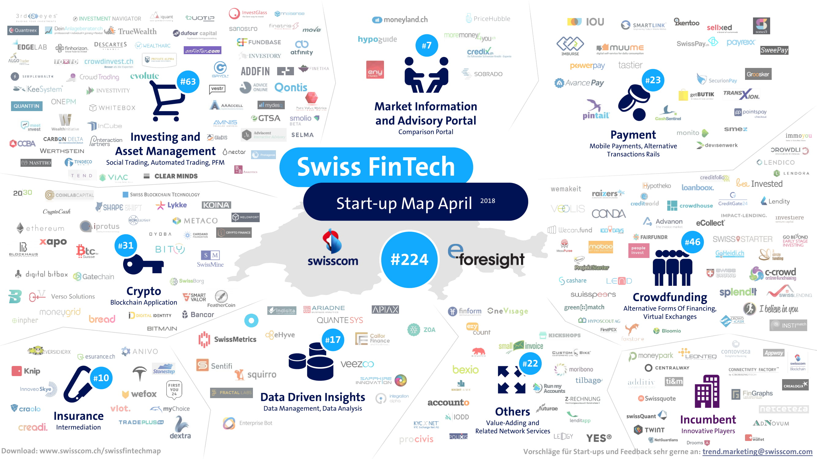 Swiss Fintech Map-April 2018
