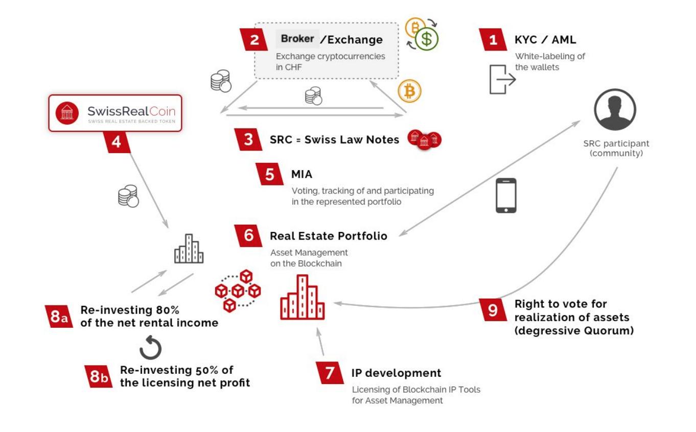 Property pilot blockchain real