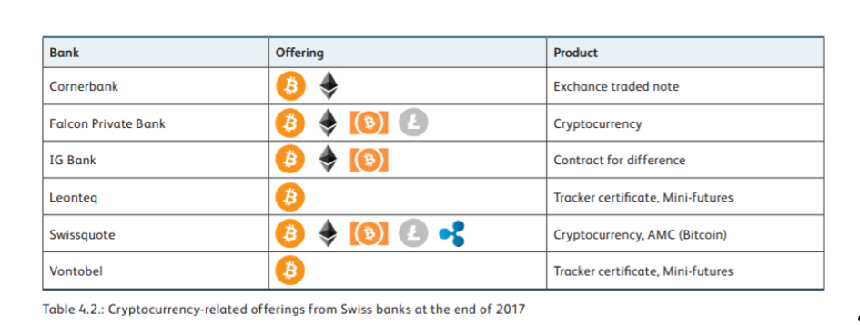 cryptocurrency related offerings from banks