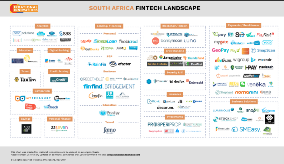 Fintech South Africa Startup Map