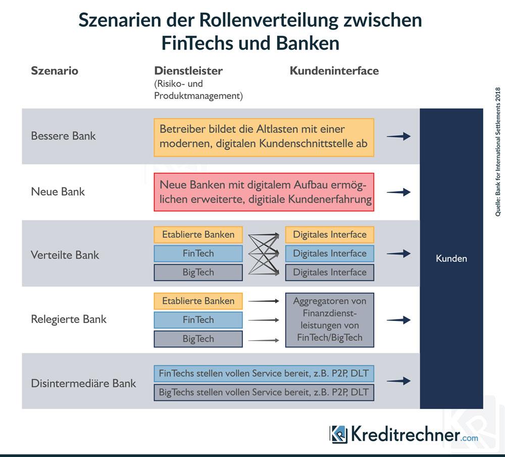 Szenarien der Rollenverteilung zwischen FinTechs und Banken