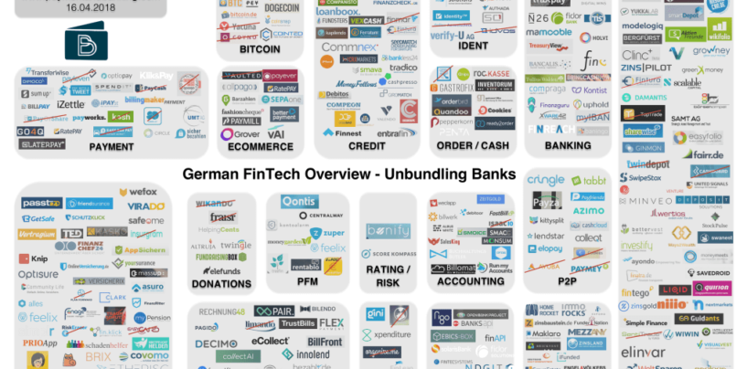 German FinTech Overview and Map 2018