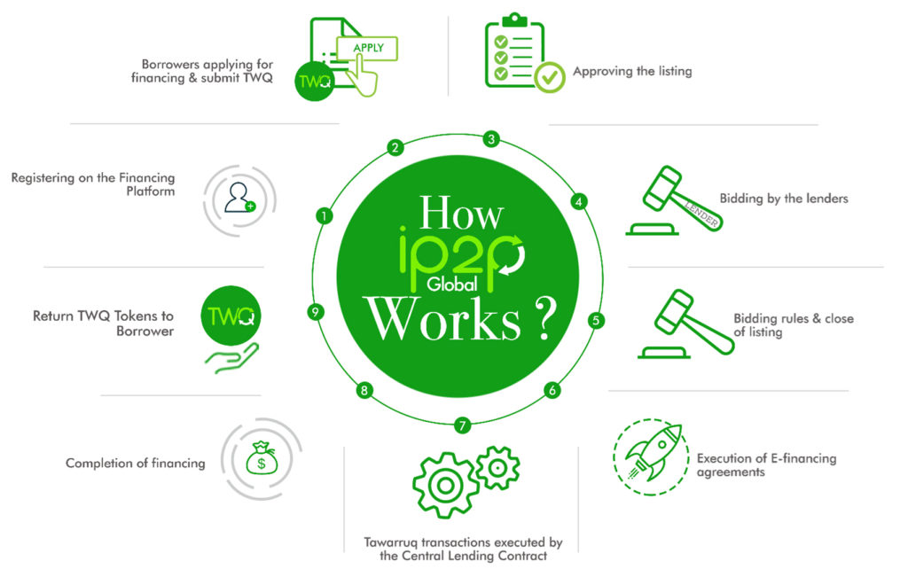 how ip2pglobal works