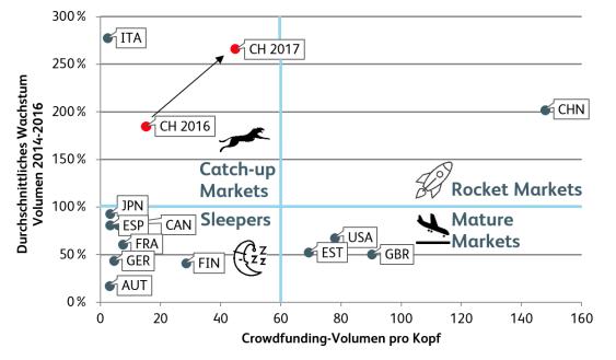 Crowdfunding im internationalen Vergleich (Wachstum und Volumen pro Kopf)