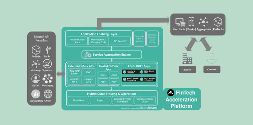 Deutsche Börse Partners Launch FinTech Acceleration Platform