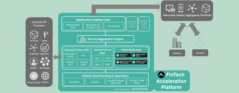 Deutsche Börse Partners Launch FinTech Acceleration Platform