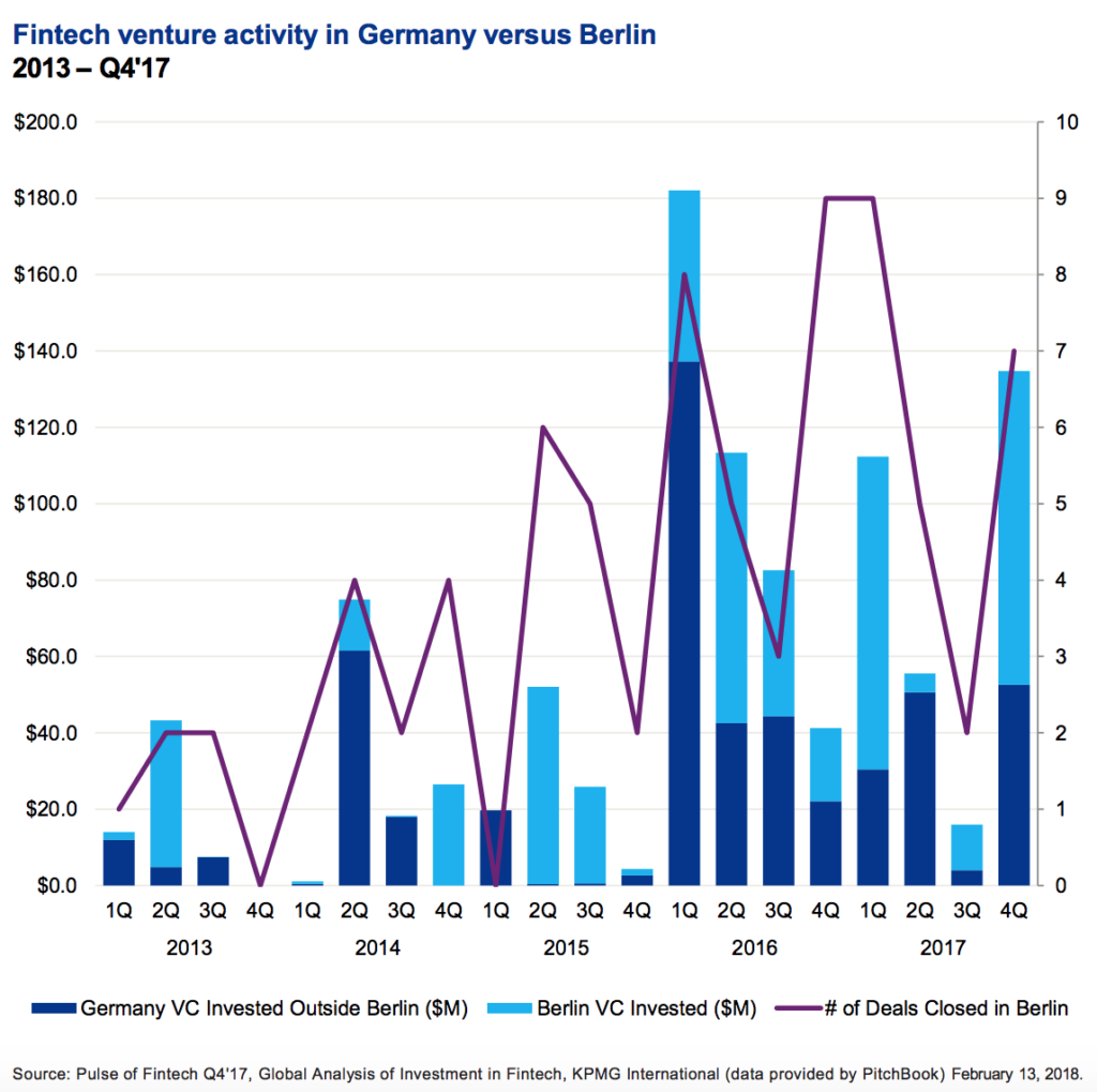 Fintech venture activity Berlin vs Germany