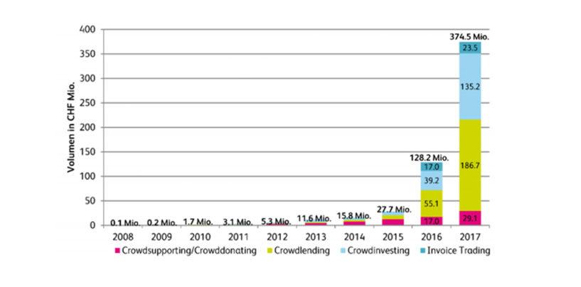 Rekord im Schweizer Crowdfunding: 375 Millionen Franken vermittelt