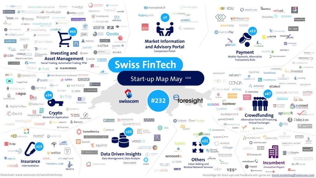 Swiss Fintech Startup Map May 2018 Fintech Schweiz