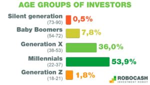 age groups of investors