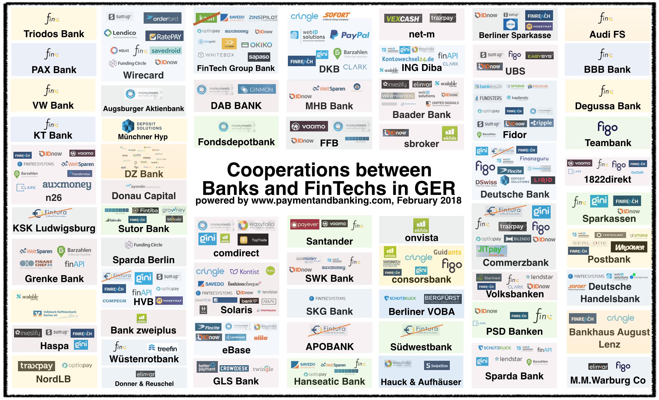 German Banks Ramp Up Fintech Startup Investment