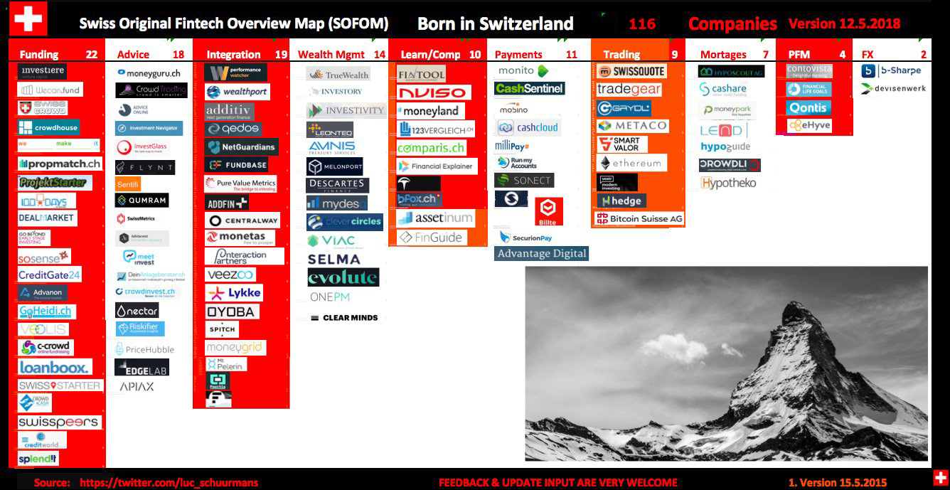 Swiss Fintech Map