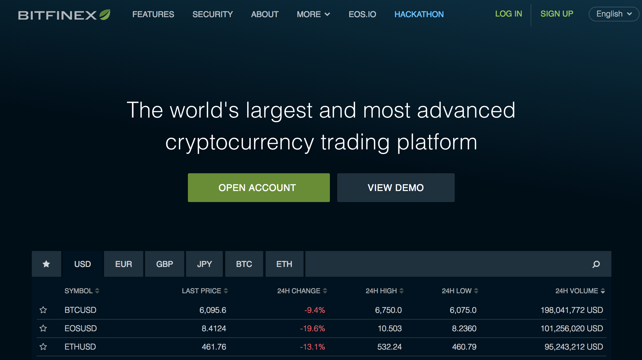 Cryptocurrency exhchanges, where to buy bitcoin, bitfinex