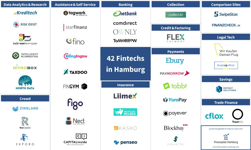 Fintech startups Hamburg