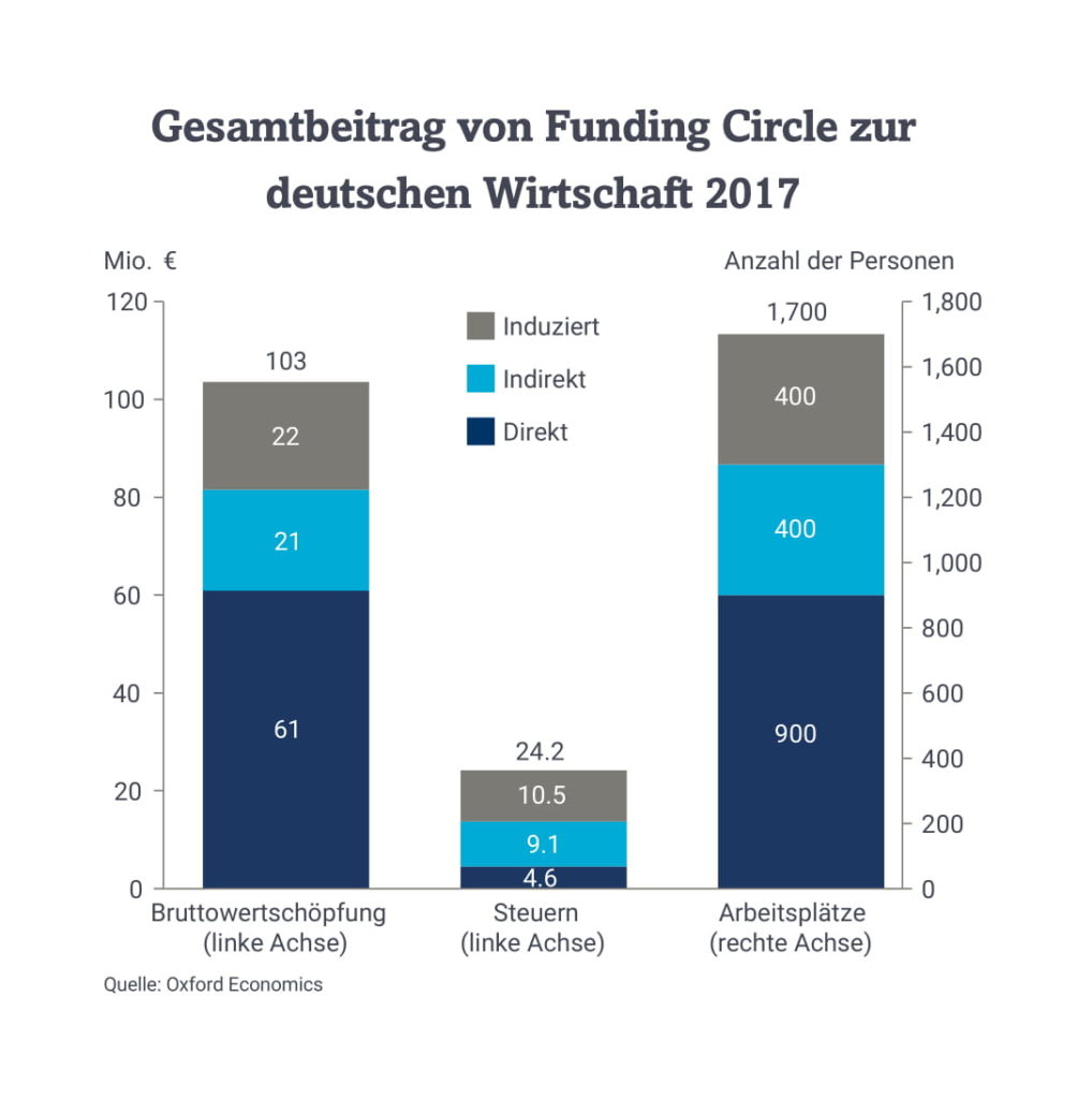 Gesamtbeitrag Funding Circle-1