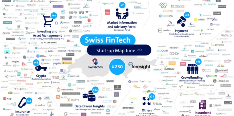 Swiss Fintech Startup Map June, 250 Swiss Fintech Startups