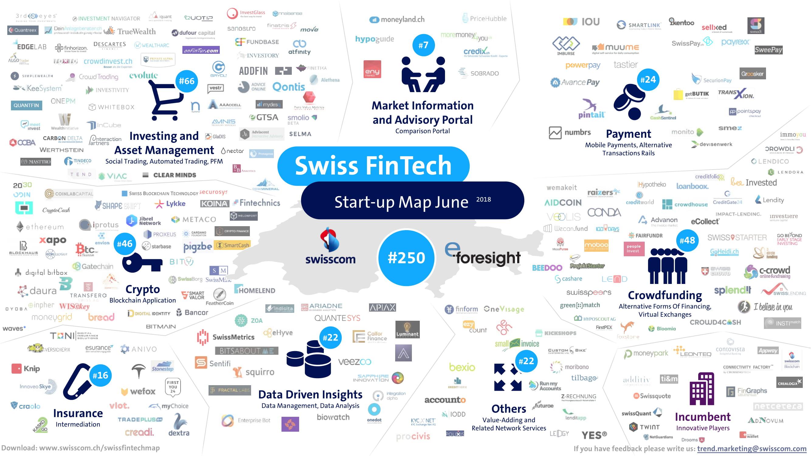 Swiss FinTech Map June 18