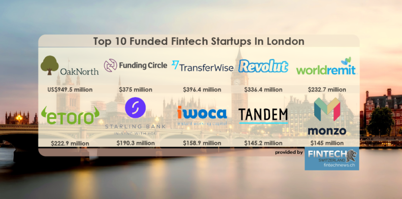 Top 10 Funded Fintech Startups in London