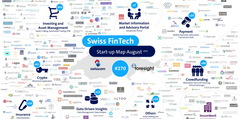 Swiss Fintech Map August Counts Now 270 Swiss Fintech Startups