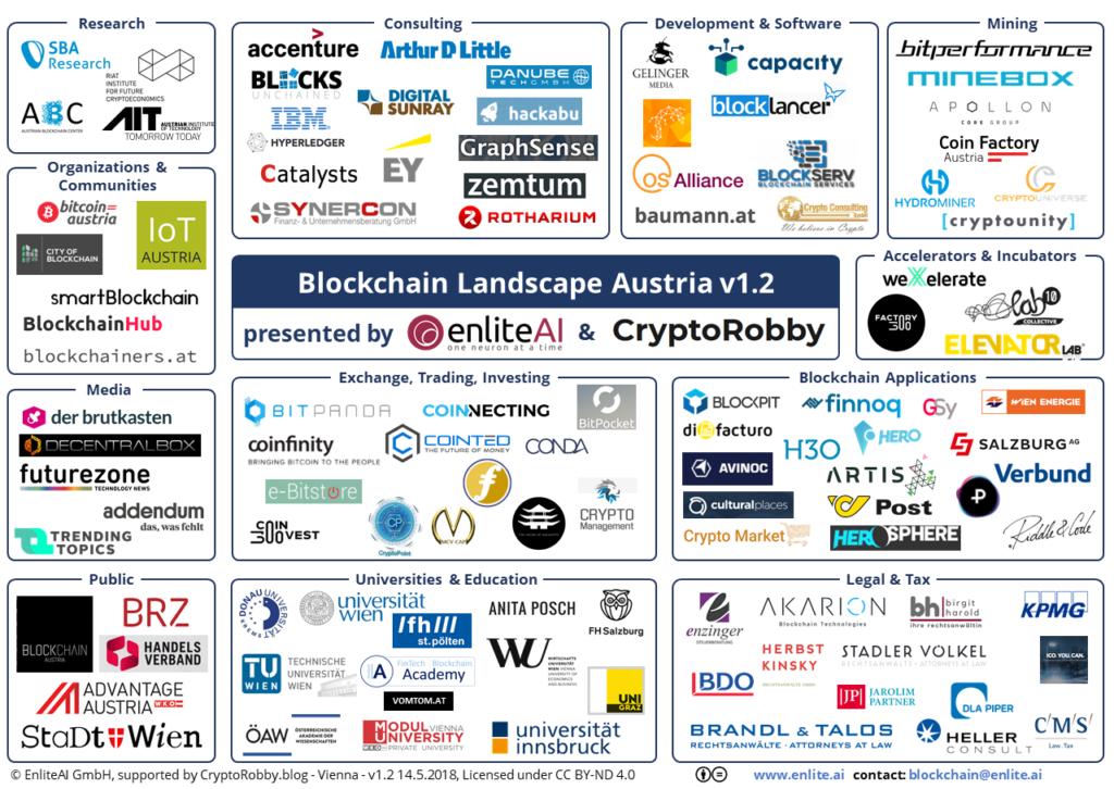 Blockchain Landscape Austria map