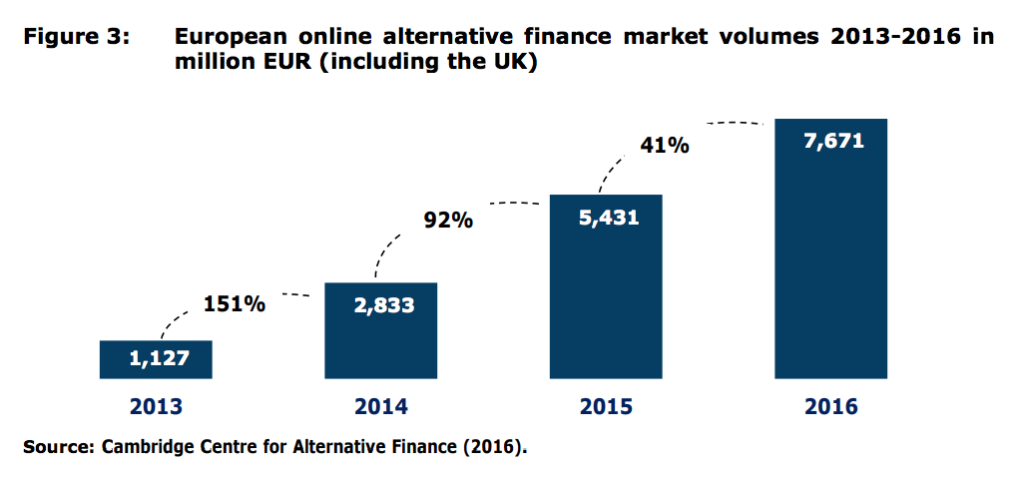 European online alternative finance market