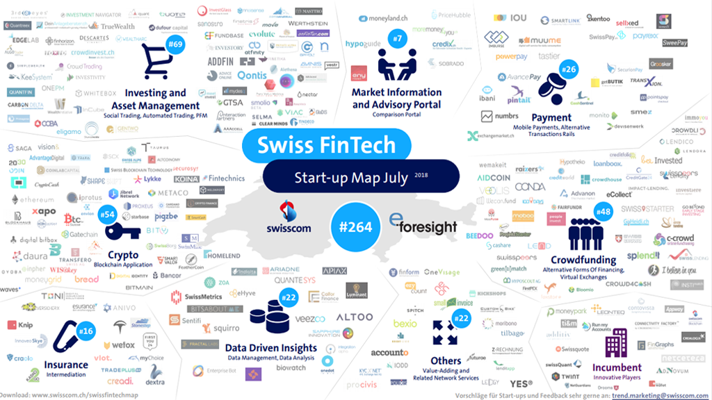 Swiss Fintech Startup Map July