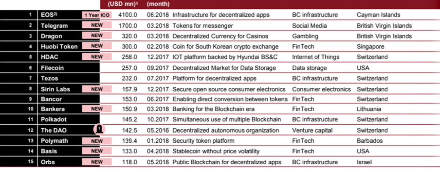 The 15 Biggest ICOs So Far