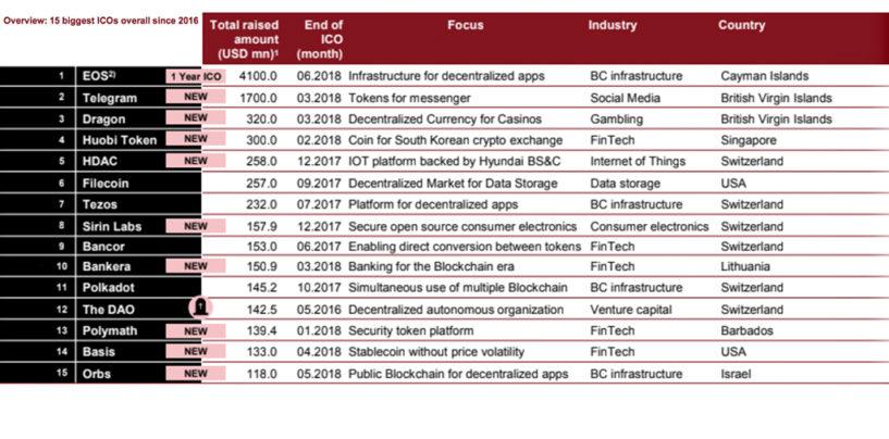 The 15 Biggest ICOs So Far