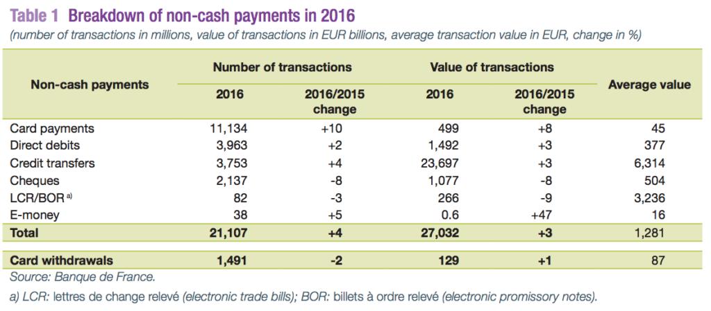 Breakdown non cash payments 2016 Banque de France