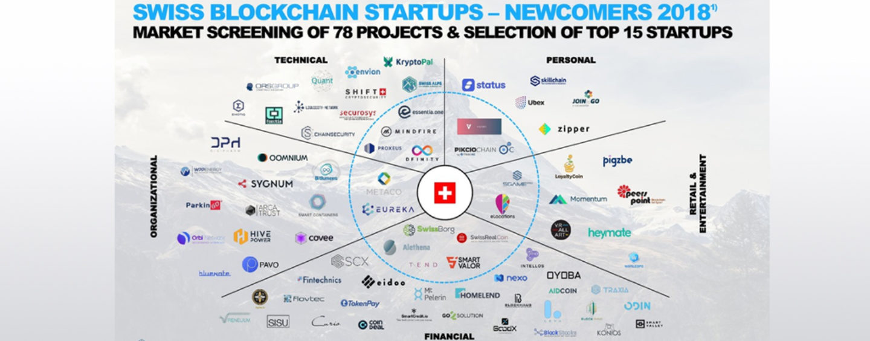 Top 15 Swiss Blockchain Newcomer Startups in 2018