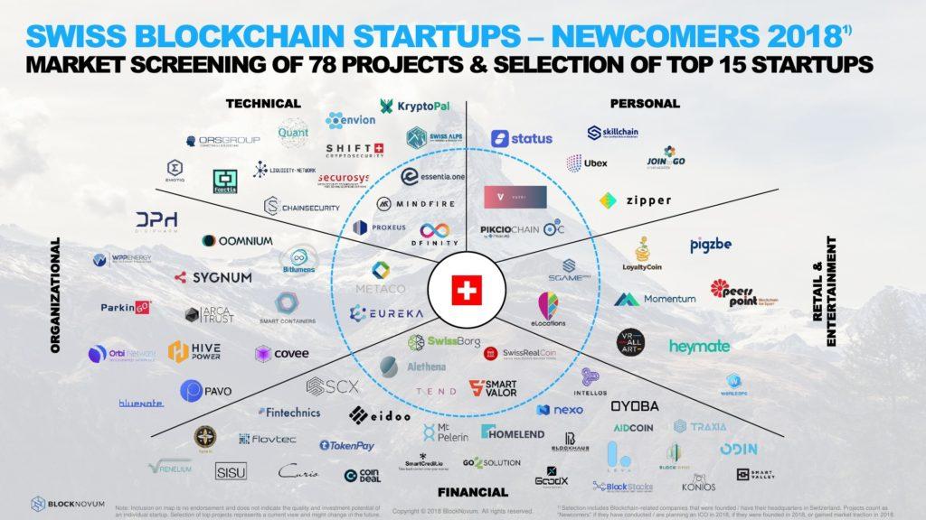 Swiss Blockchain Startup