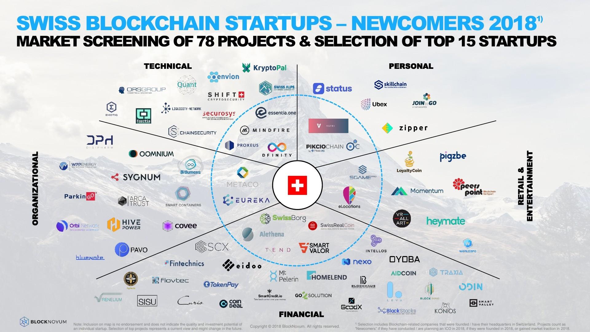 Top 15 Swiss Blockchain Newcomer Startups in 2018 | Fintech