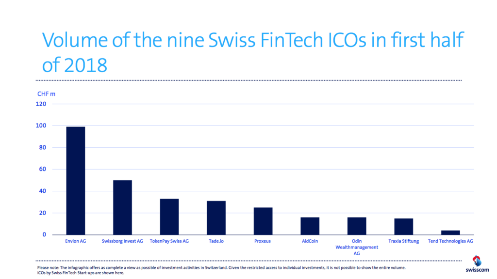 Swiss ICOs H1 2018