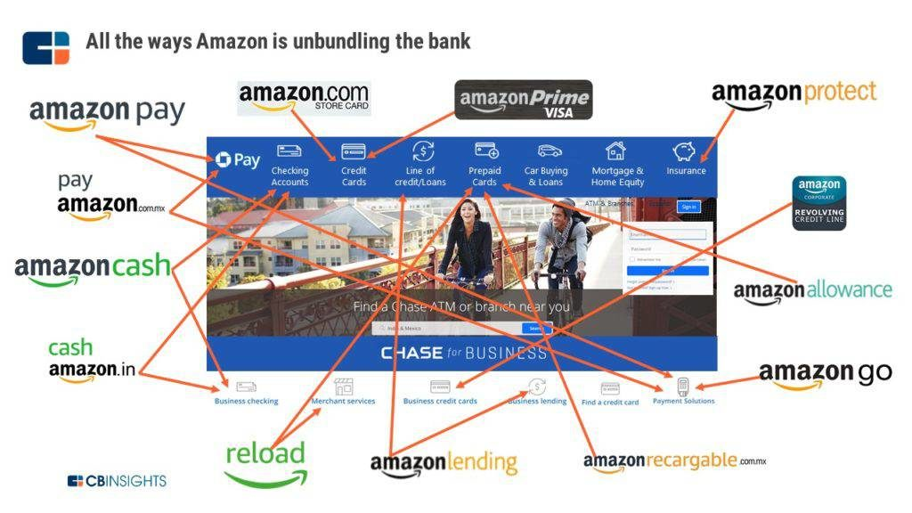 """Bank of Amazon"" is Disrupting the Financial Landscape"