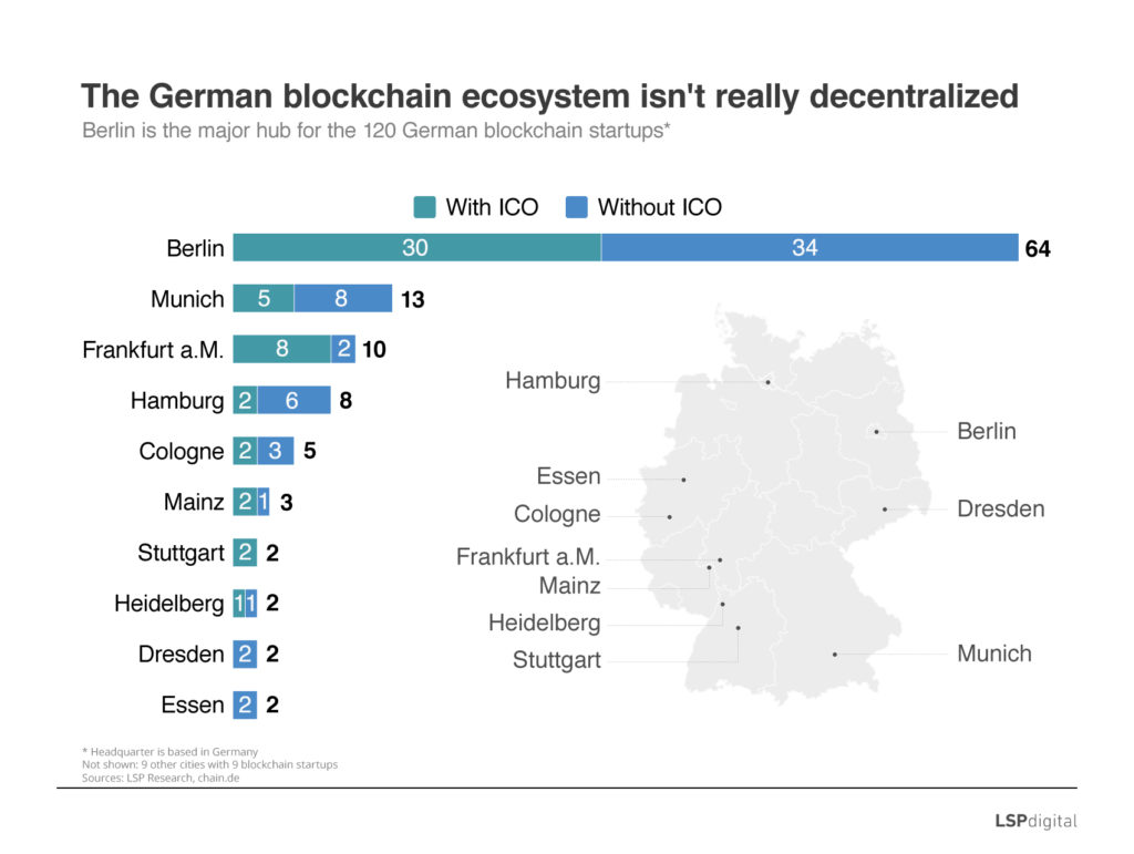 Berlin blockchain hub