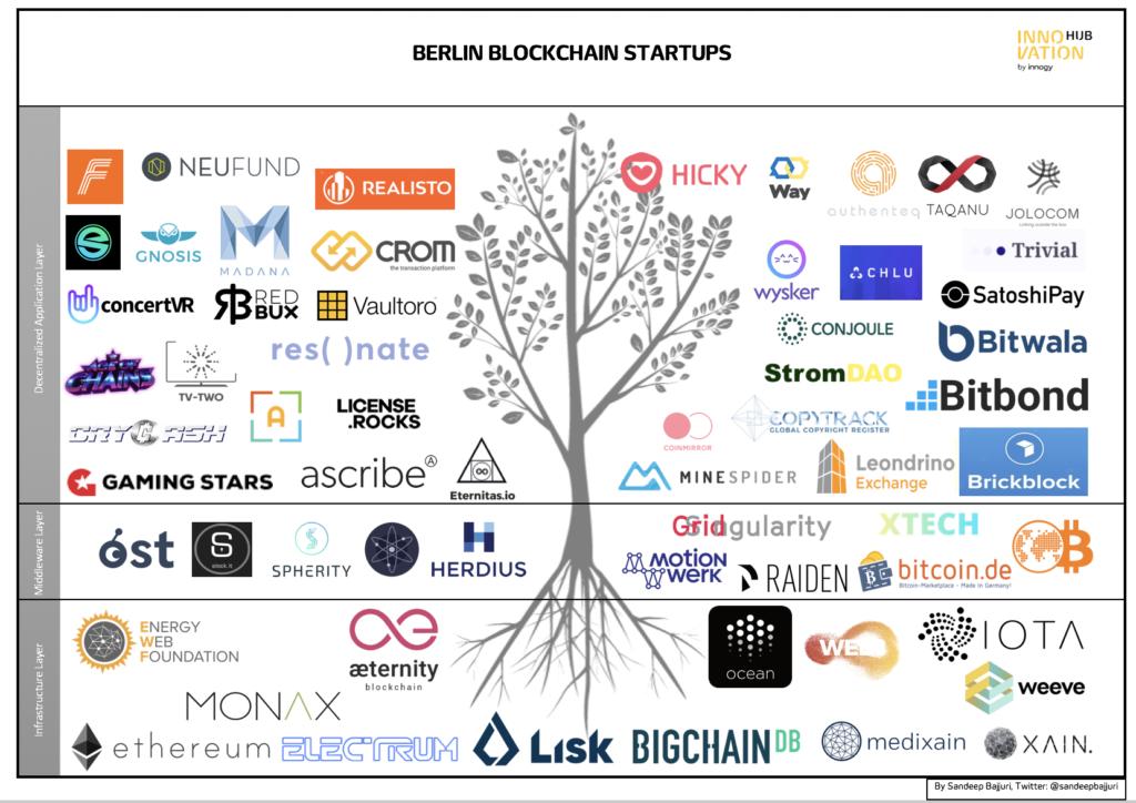 Berlin blockchain startups