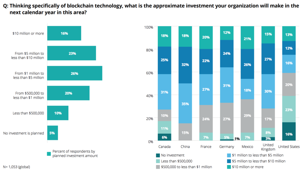Deloitte's 2018 global blockchain survey