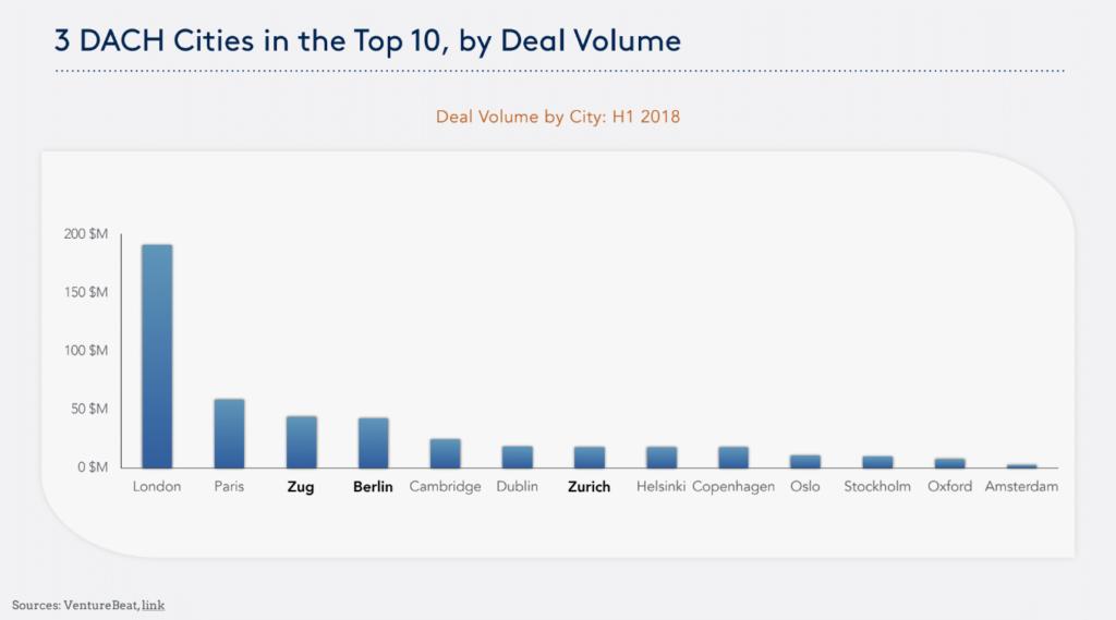 Deal volume startup funding