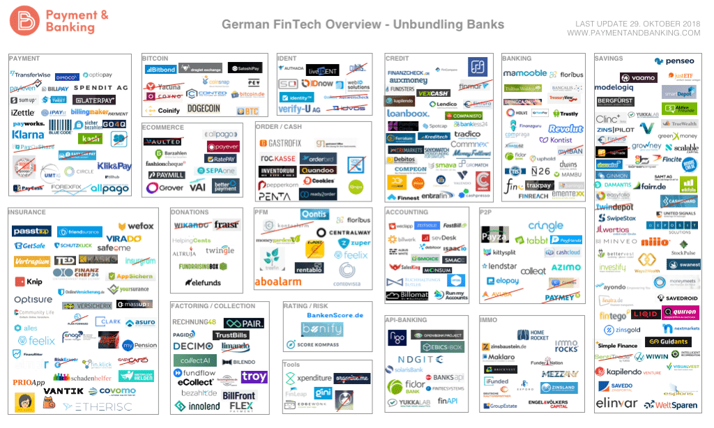 German FinTech Overview Oct 2018