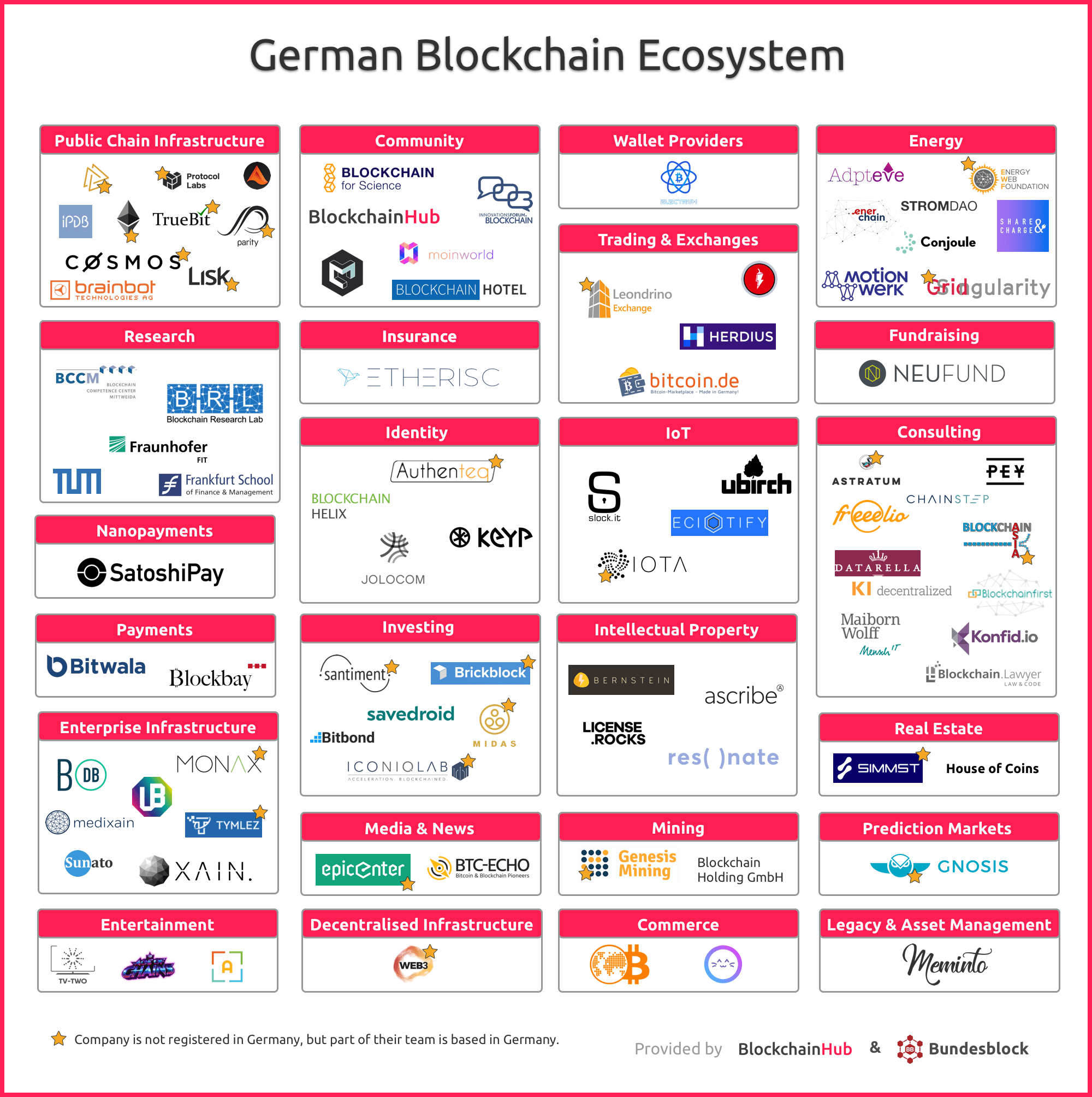 Germany Sees Thriving Blockchain, Crypto Industry | Fintech Schweiz