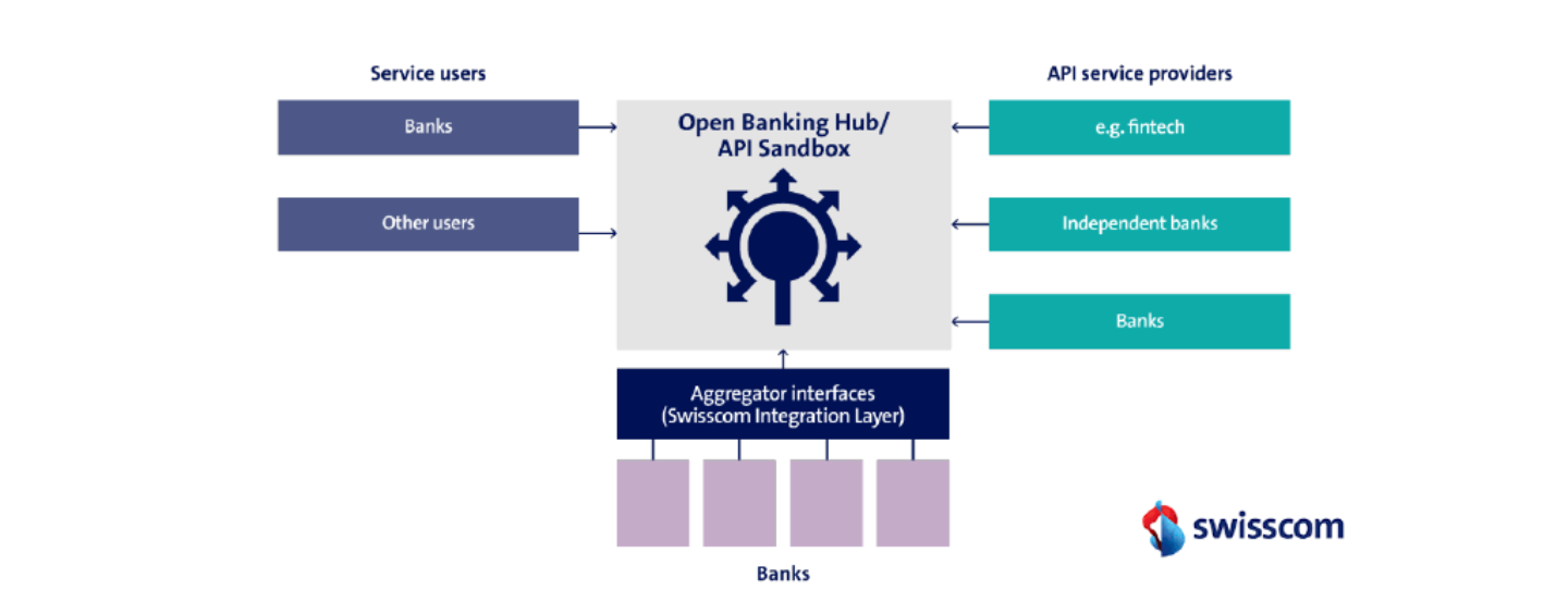 an inside look into swisscom and ca technologies open banking hub