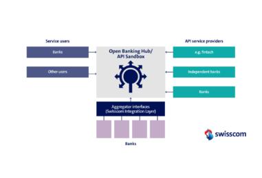 An Inside Look into Swisscom and CA Technologies' Open Banking Hub