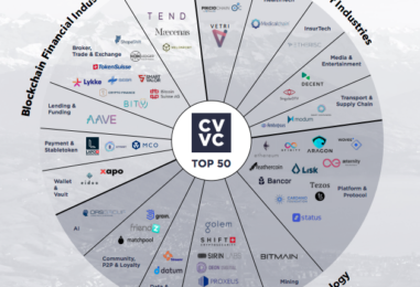 Top 50 Crypto Valley Companies in Switzerland