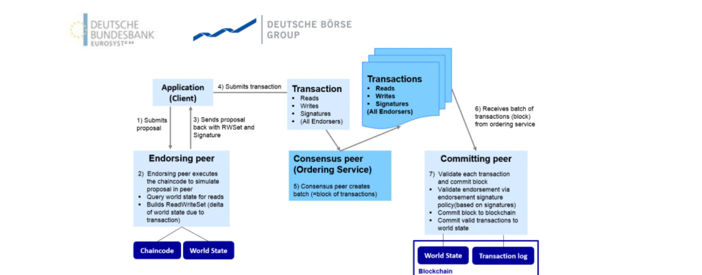 Deutsche Bundesbank and Deutsche Börse Complete Tests for Blockchain Prototypes