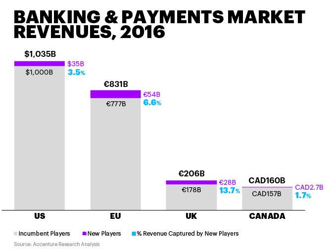 Fintech Disruption: Revenue Share