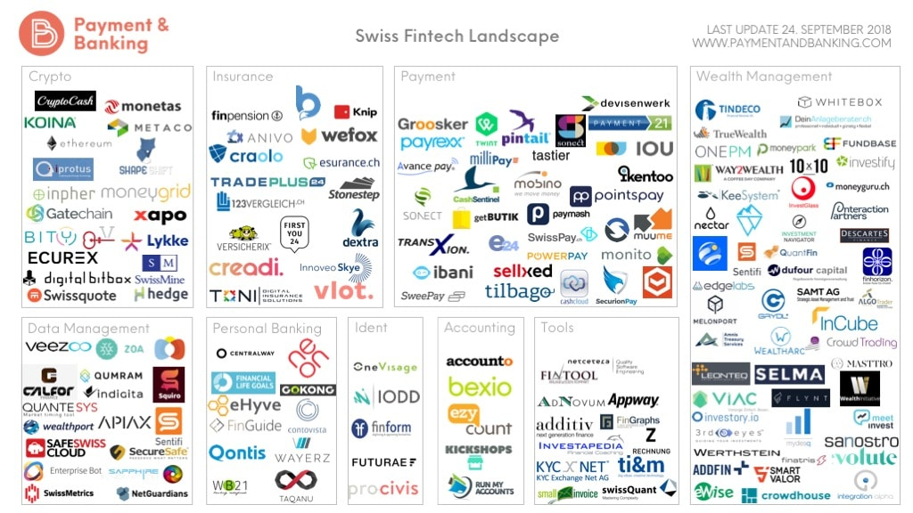 Swiss FinTech Overview – unbundling banks