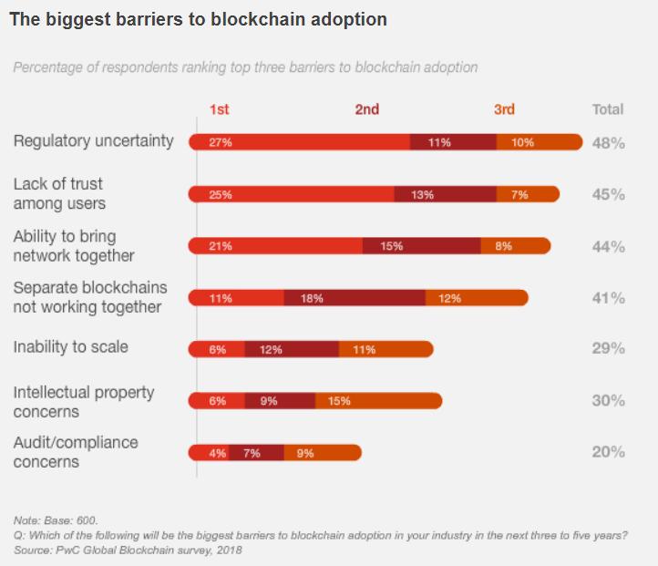 blockchain trust