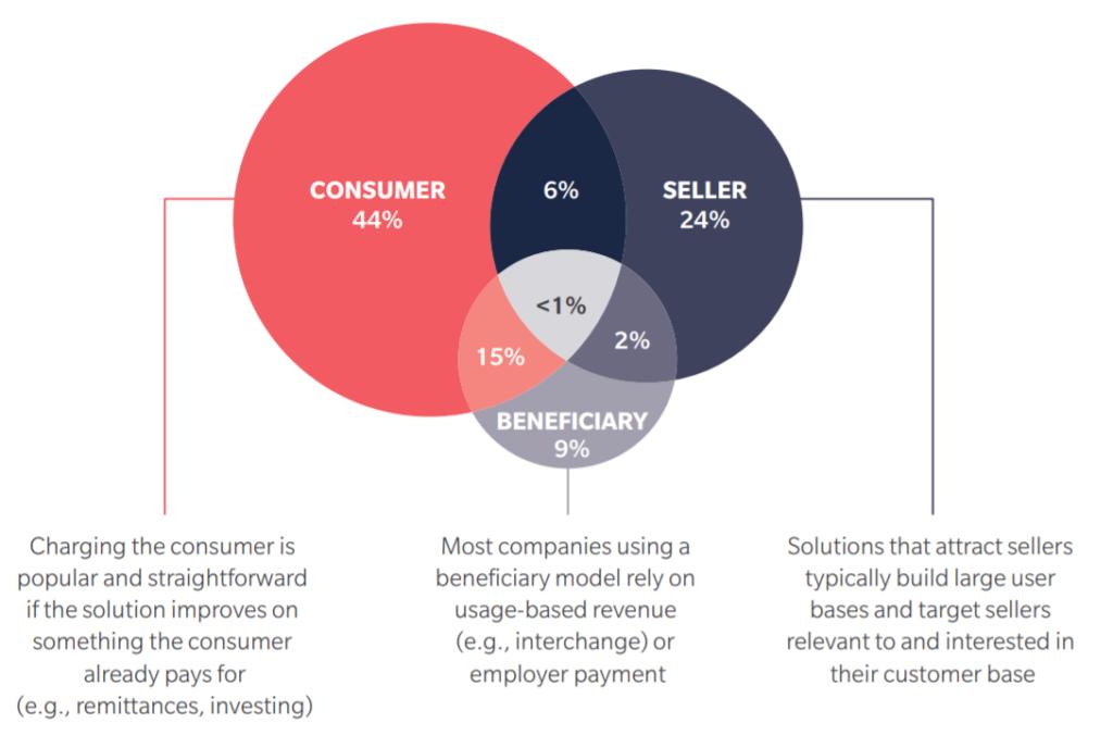 breakdown of the most popular monetisation models fintech
