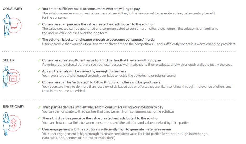creating value fintech monetisation model