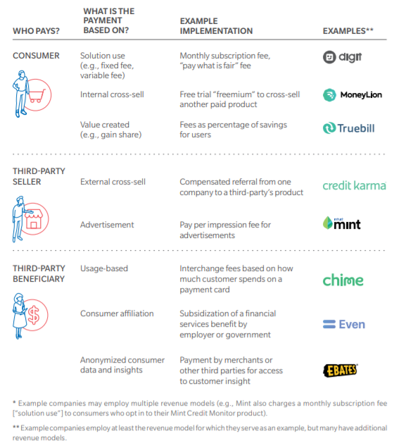 fintech monetise payment types